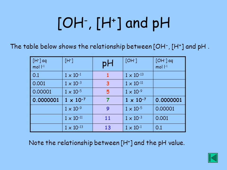 [OH-, [H+] and pH The table below shows the relationship between [OH-, [H+] and pH . [H+] aq. mol l-1.